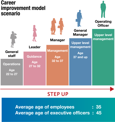 Career improvement model scenario General staff Operations Age 22 to 27 Leader Guidance Age 27 to 32 Manager Management Age 32 to 37 General Manager Upper level management Age 37 and up Operating Officer Upper level management Average age of employees 35 Average age of executive officers 45