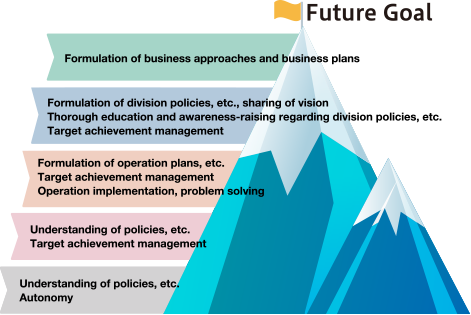 Future Goal Formulation of business approaches and business plans / Formulation of division policies, etc., sharing of vision Thorough education and awareness-raising regarding division policies, etc. Target achievement management / Formulation of operation plans, etc. Target achievement management Operation implementation, problem solving / Understanding of policies, etc. Target achievement management / Understanding of policies, etc. Autonomy