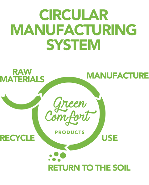 CIRCULAR MANUFACTURING SYSTEM RAW MATERIALS MANUFACTURE RECYCLE USE RETURN TO THE SOIL
