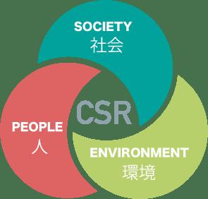 CSR 社会 人 環境