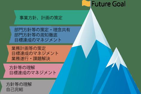Future Goal/事業方針、計画の策定/部門方針等の策定・理念共有 部門方針等の周知徹底 目標達成のマネジメント/業務計画等の策定 目標達成のマネジメント 業務遂行・課題解決/方針等の理解 目標達成のマネジメント/方針等の理解 自己完結