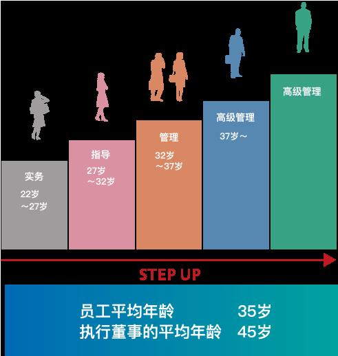 职业发展的典型示例 普通员工 实务 22岁~27岁 负责人职位 指导 27岁~32岁 经理职位 管理 32岁~37岁 总经理职位 高级管理 37岁~ 执行董事 员工平均年龄 35岁 执行董事的平均年龄 45岁