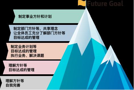 Future Goal 制定事业方针和计划 / 制定部门方针等,共享理念 让全体员工充分了解部门方针等 目标达成的管理 / 制定业务计划等 执行业务、解决课题 / 理解方针等 自我完善