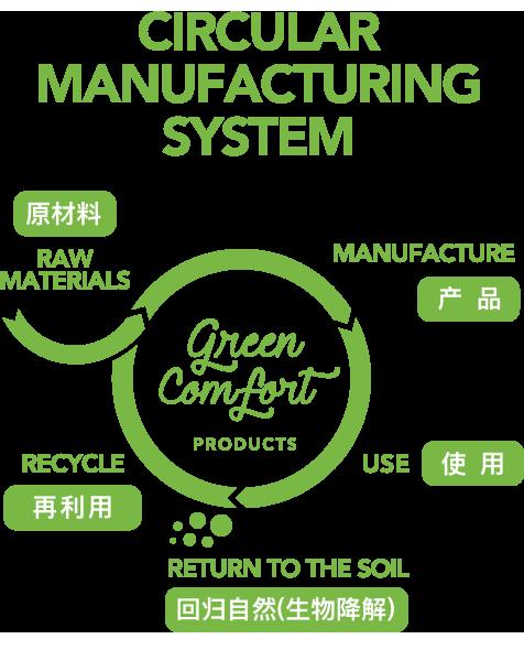 CIRCULAR MANUFACTURING SYSTEM 原材料 产品 使用 再利用 回归自然 生物降解