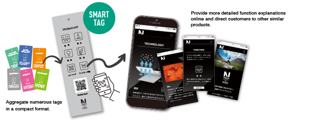 SMART TAG Provide more detailed function explainations online and direct customers to other similar products Aggregate numerous tags in a compact format.