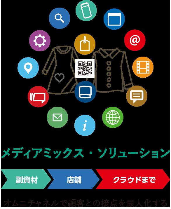 メディアミックス・ソリューション