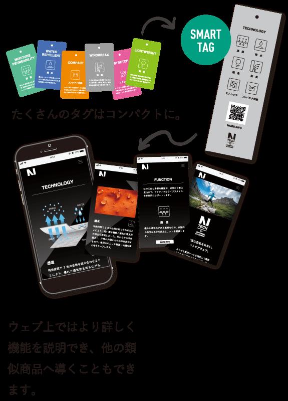 SMART TAG ウェブ上ではより詳しく機能を説明でき、他の類似商品へ導くこともできます。 たくさんのタグはコンパクトに。