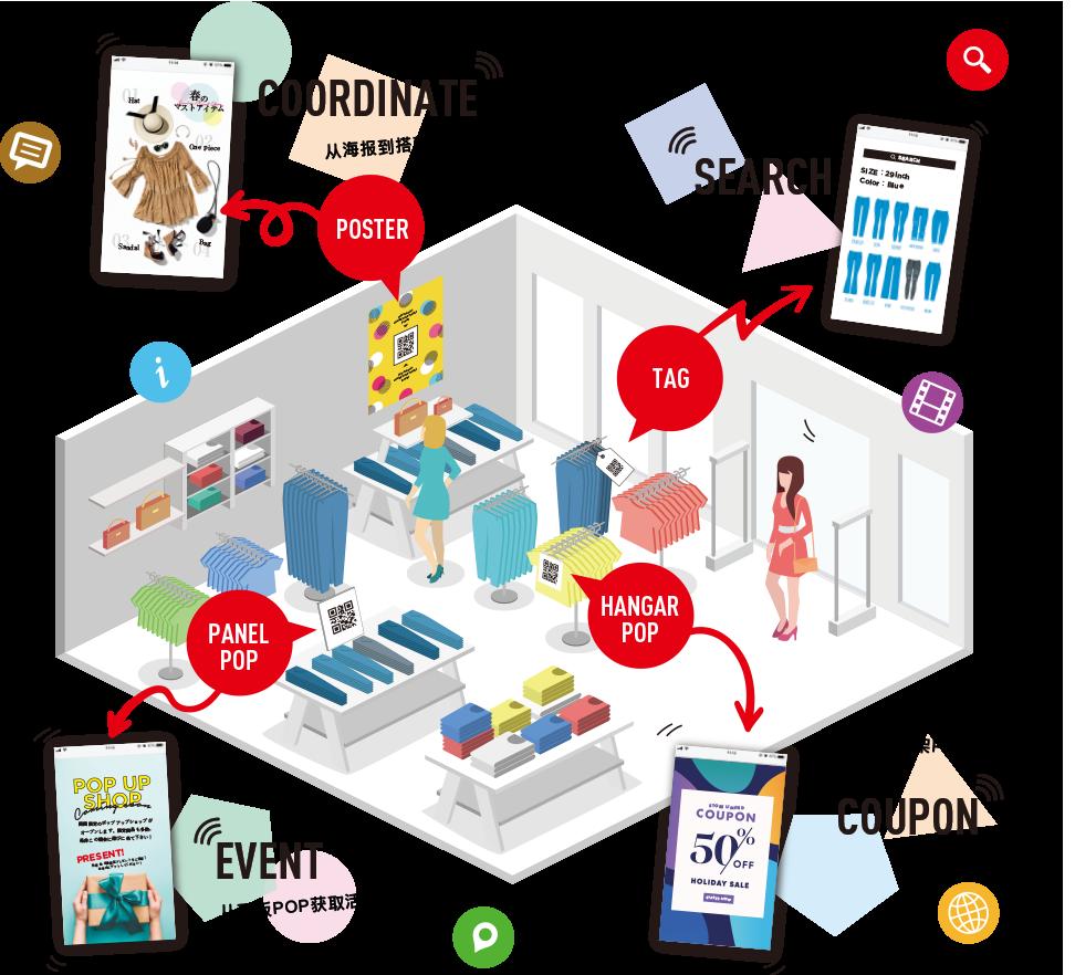 Media Mix Solutions POSTER COORDINATE 从海报到搭配样品 TAG SEARCH 可从标签中搜索类似商品 PANEL POP EVENT 从面板POP获取活动信息 HANGAR POP COUPON 从衣架POP发现优惠券