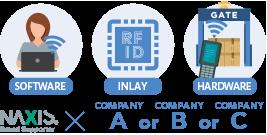 RFID INLAY SOFTWARE HARDWARE
