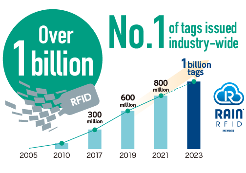RFID No.1 of tags issued industry-wide Over 1billion 2017 300 million tags 2018 600 million tags 2019 1 billion 2005 2010 Development of RFID 2017 2018 2019 Introduction of RFID in the apparel market RAIN RFID MEMBER
