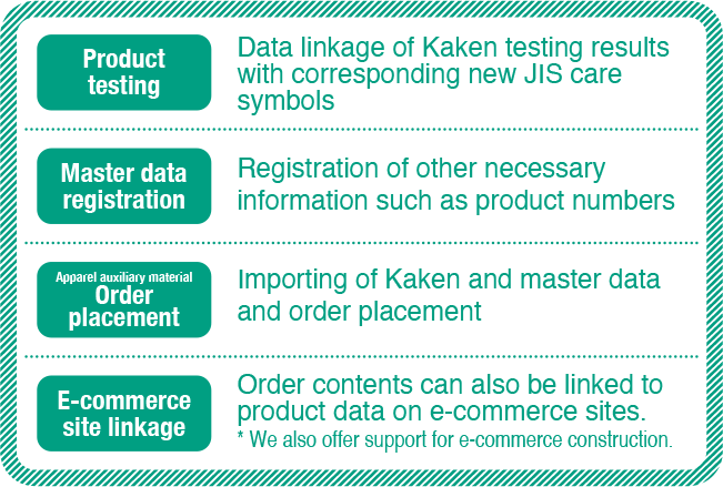 NRD NAXIS Relational Database Product testing Data linkage of Kaken testing results with corresponding new JIS care symbols Master data registration Registration of other necessary information such as product numbers Apparel auxiliary material Order placement Importing of Kaken and master data and order placement E-commerce site Linkage Order contents can also be linked to product data on e-commerce sites. *We also offer support for e-commerce construction