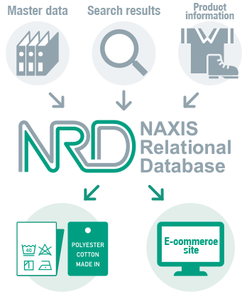NRD NAXIS Relational Database Master data Search results Product information E-commerce site