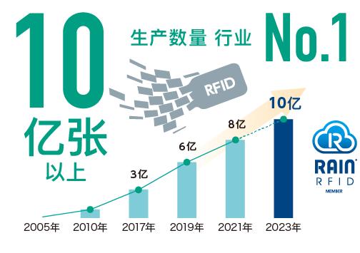 RFID 发行张数业界No.1 10亿张以上 2017年 3亿张 2018年 6亿张 2019年 10亿张 2005年 2010年 RFID开发 2017年 2018年 2019年 RFID服装市场导入 RAIN RFID MEMBER