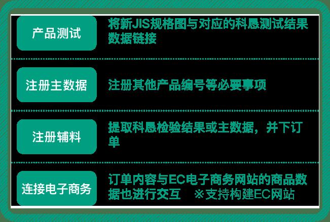 NRD NAXIS Relational Database 产品测试 将新JIS规格图与对应的科恳测试结果数据链接 注册主数据 注册其他产品编号等必要事项 注册辅料 提取科恳检验结果或主数据,并下订单 连接电子商务 订单内容与EC电子商务网站的商品数据也进行交互 ※支持构建EC网站