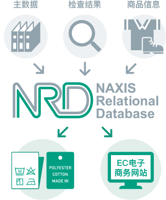 NRD NAXIS Relational Database 主数据 检查结果 商品信息 EC电子商务网站
