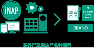 iNAP 在客户现场生产各种辅料